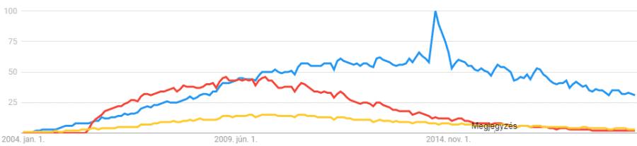 Google Trends adatok WordPress, Joomla és Drupal tekintetében 2004 és 2019 között